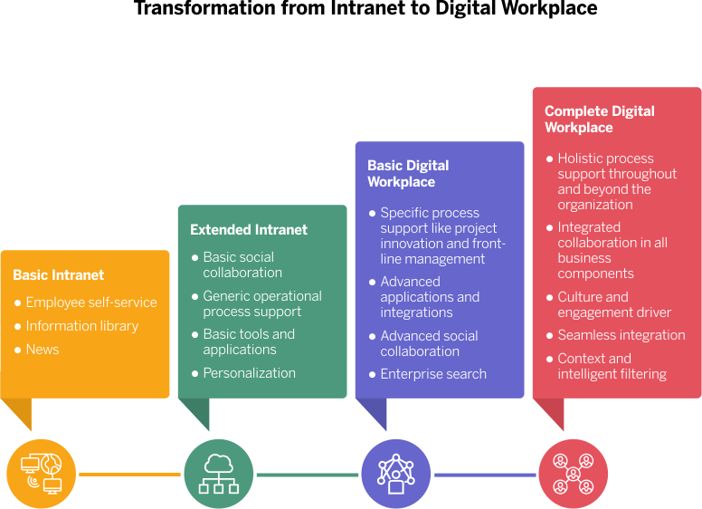 Transform your intranet into a complete digital workplace