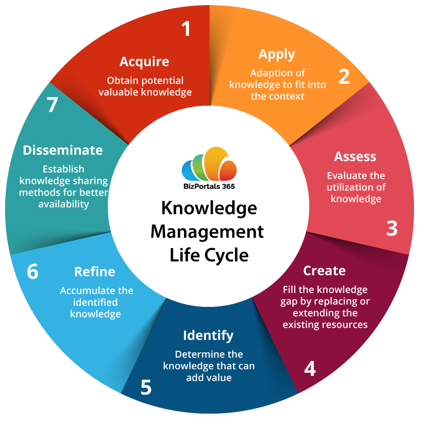 Knowledge Management Lifecycle