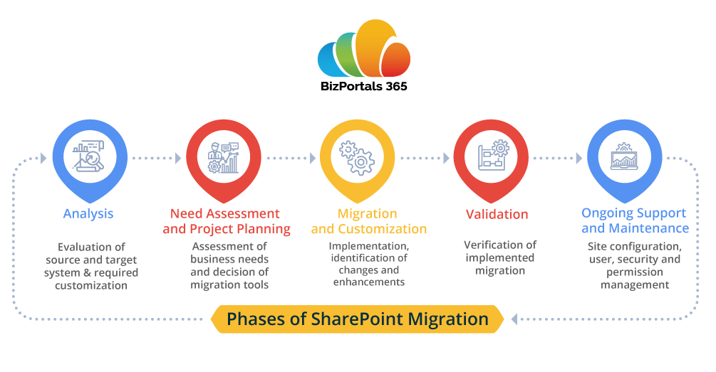 Phases of SharePoint Migration to Office 365